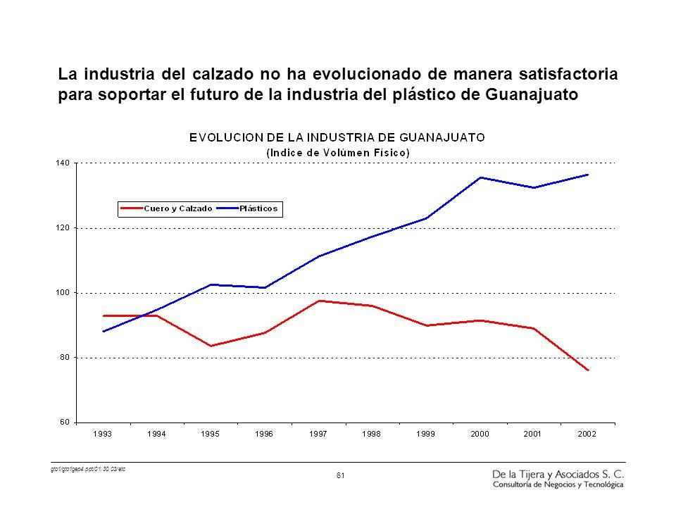 gto1/gto1gep4.ppt/01.30.03/etc 61 La industria del calzado no ha evolucionado de manera satisfactoria para soportar el futuro de la industria del plás