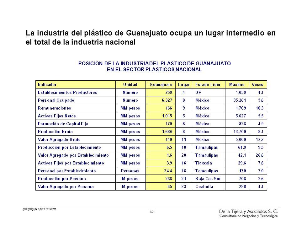 gto1/gto1gep4.ppt/01.30.03/etc 62 La industria del plástico de Guanajuato ocupa un lugar intermedio en el total de la industria nacional POSICION DE L