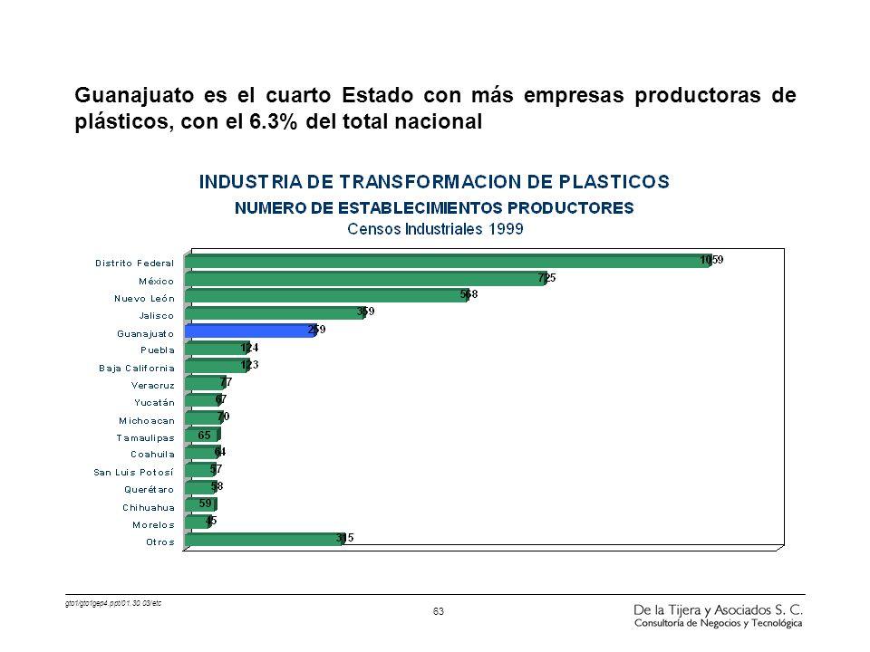 gto1/gto1gep4.ppt/01.30.03/etc 63 Guanajuato es el cuarto Estado con más empresas productoras de plásticos, con el 6.3% del total nacional