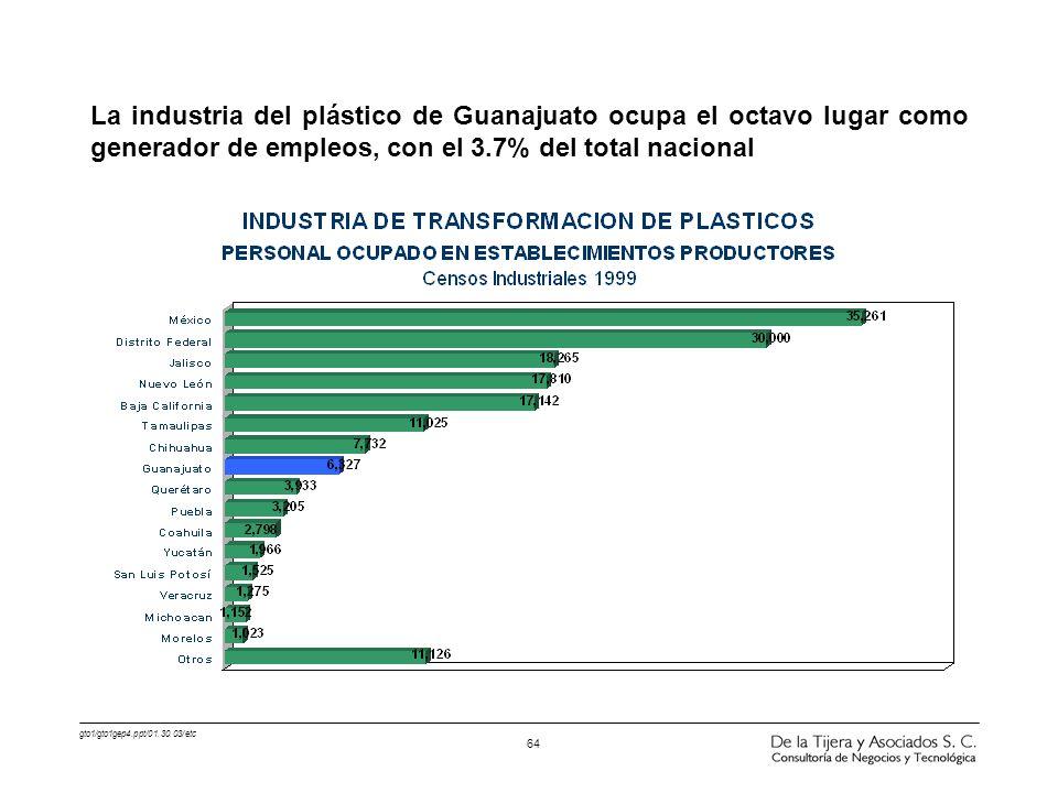 gto1/gto1gep4.ppt/01.30.03/etc 64 La industria del plástico de Guanajuato ocupa el octavo lugar como generador de empleos, con el 3.7% del total nacio