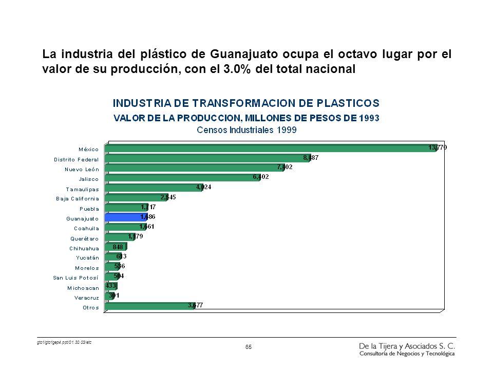 gto1/gto1gep4.ppt/01.30.03/etc 65 La industria del plástico de Guanajuato ocupa el octavo lugar por el valor de su producción, con el 3.0% del total n