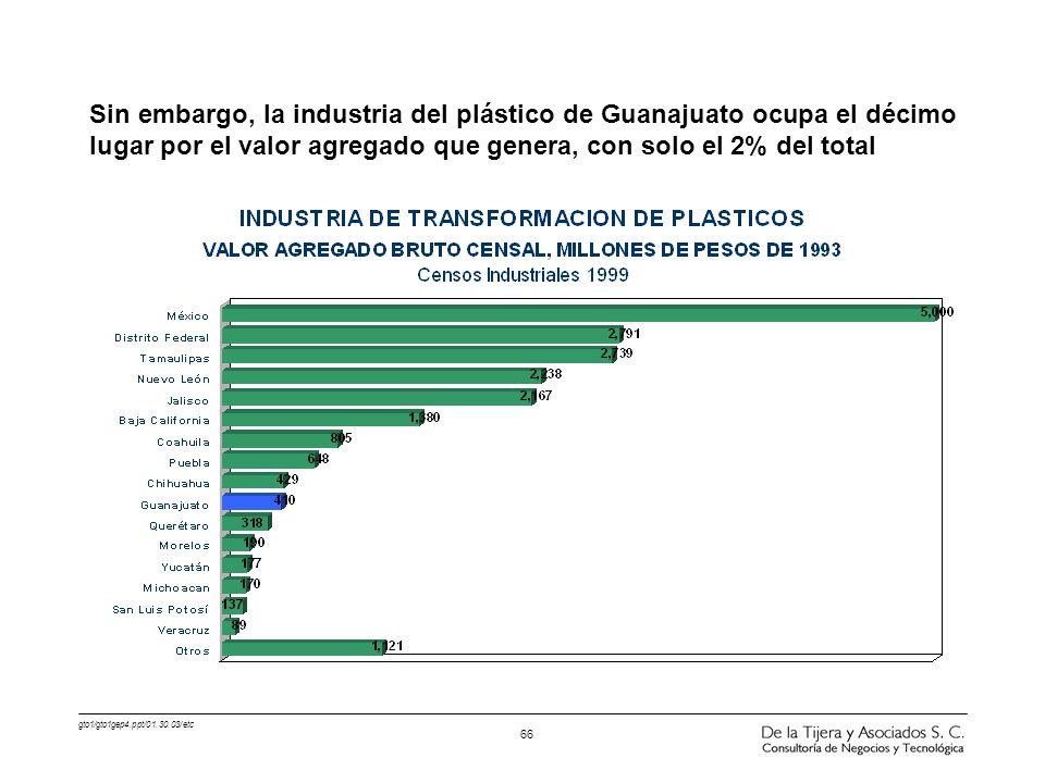 gto1/gto1gep4.ppt/01.30.03/etc 66 Sin embargo, la industria del plástico de Guanajuato ocupa el décimo lugar por el valor agregado que genera, con sol