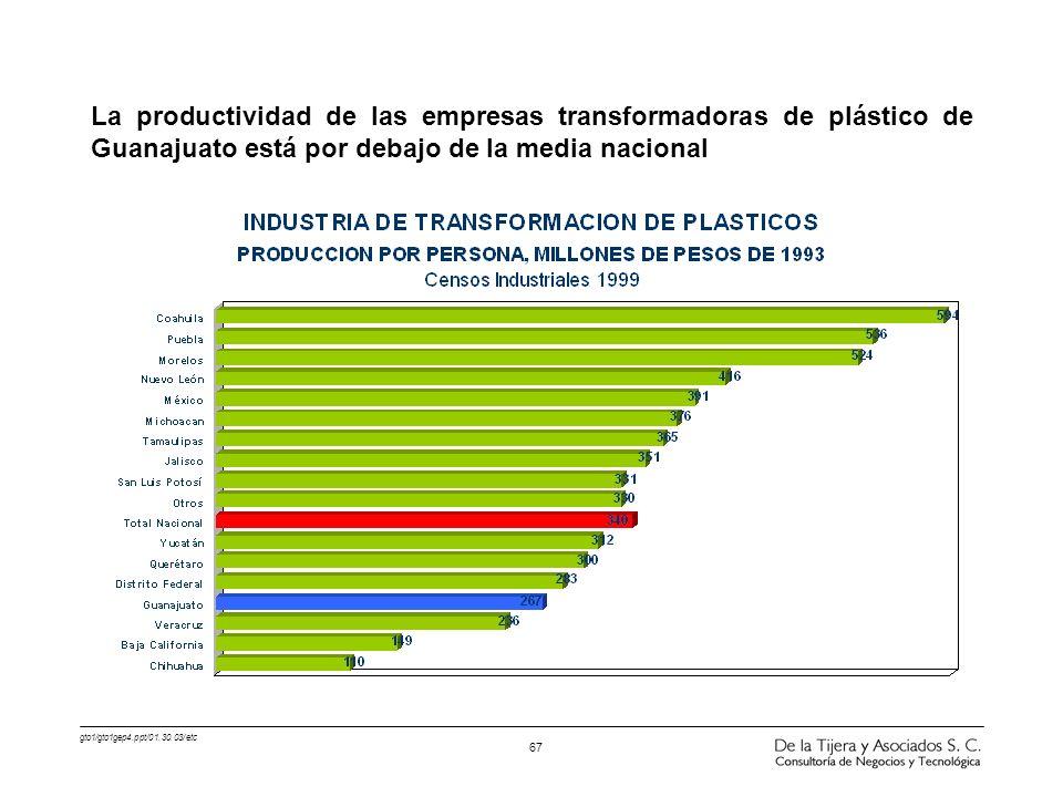 gto1/gto1gep4.ppt/01.30.03/etc 67 La productividad de las empresas transformadoras de plástico de Guanajuato está por debajo de la media nacional