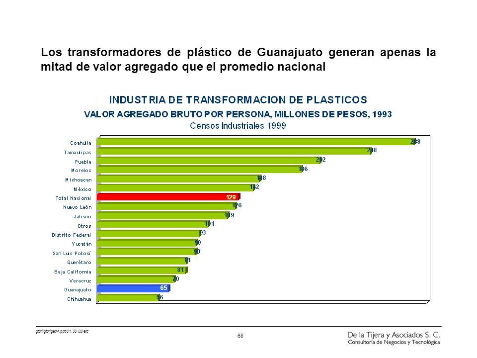 gto1/gto1gep4.ppt/01.30.03/etc 68 Los transformadores de plástico de Guanajuato generan apenas la mitad de valor agregado que el promedio nacional
