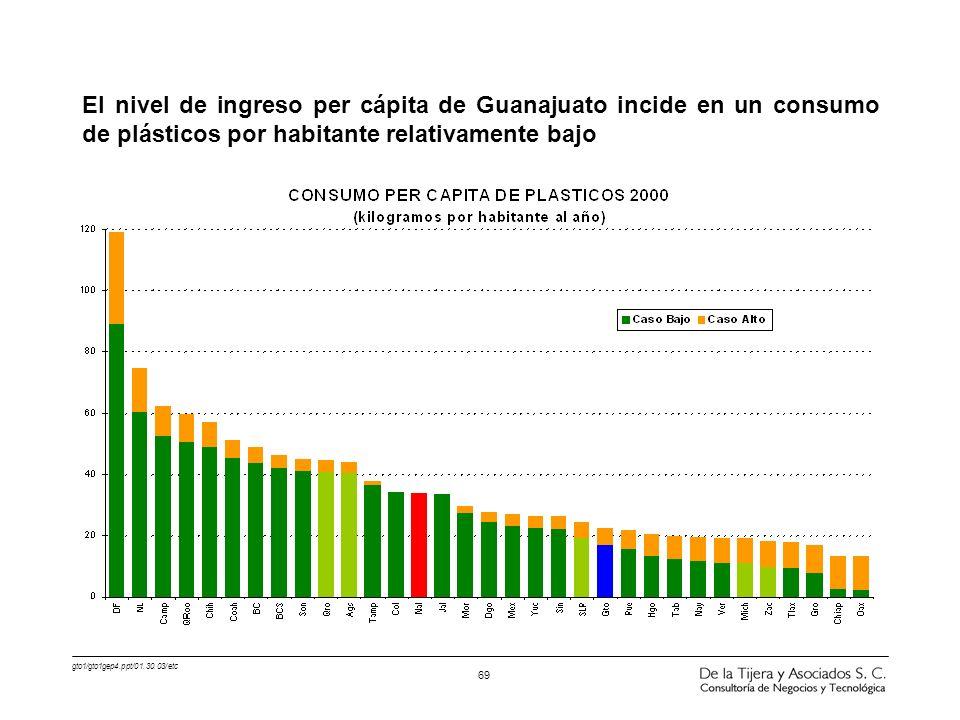 gto1/gto1gep4.ppt/01.30.03/etc 69 El nivel de ingreso per cápita de Guanajuato incide en un consumo de plásticos por habitante relativamente bajo