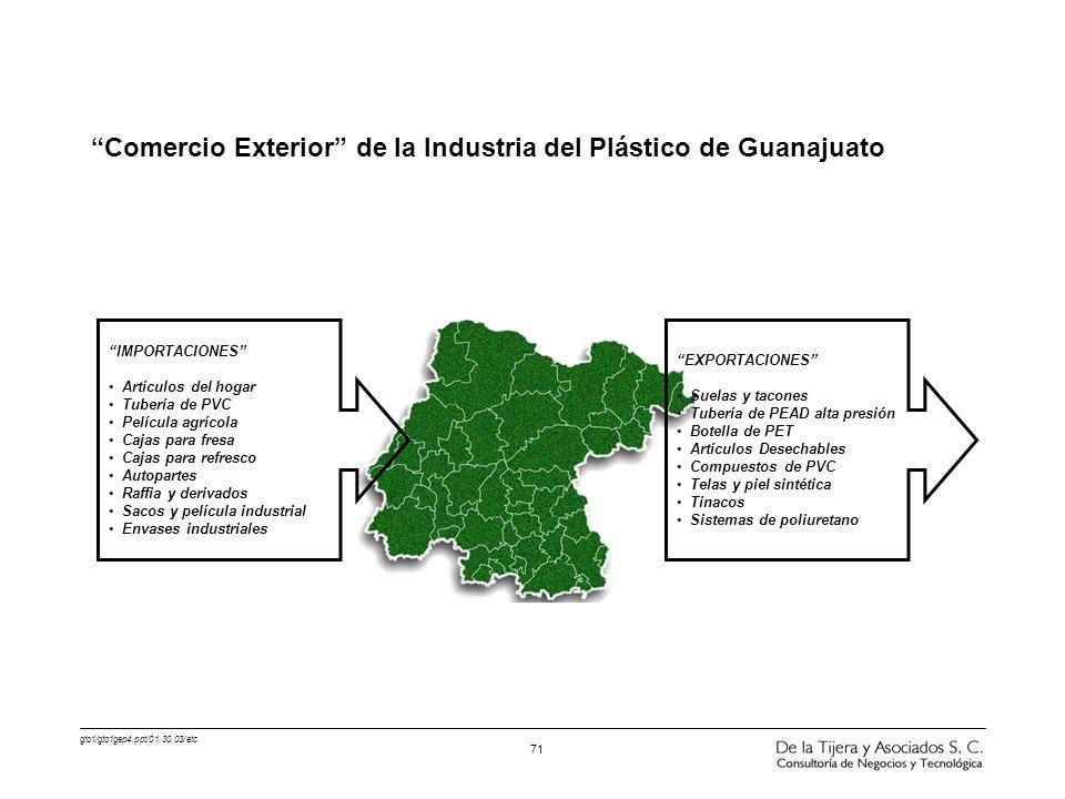 gto1/gto1gep4.ppt/01.30.03/etc 71 Comercio Exterior de la Industria del Plástico de Guanajuato IMPORTACIONES Artículos del hogar Tubería de PVC Pelícu