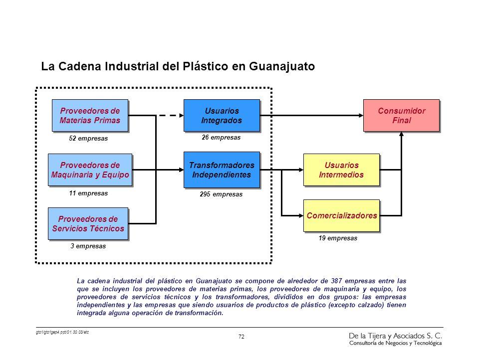 gto1/gto1gep4.ppt/01.30.03/etc 72 La Cadena Industrial del Plástico en Guanajuato Proveedores de Materias Primas Proveedores de Materias Primas Provee