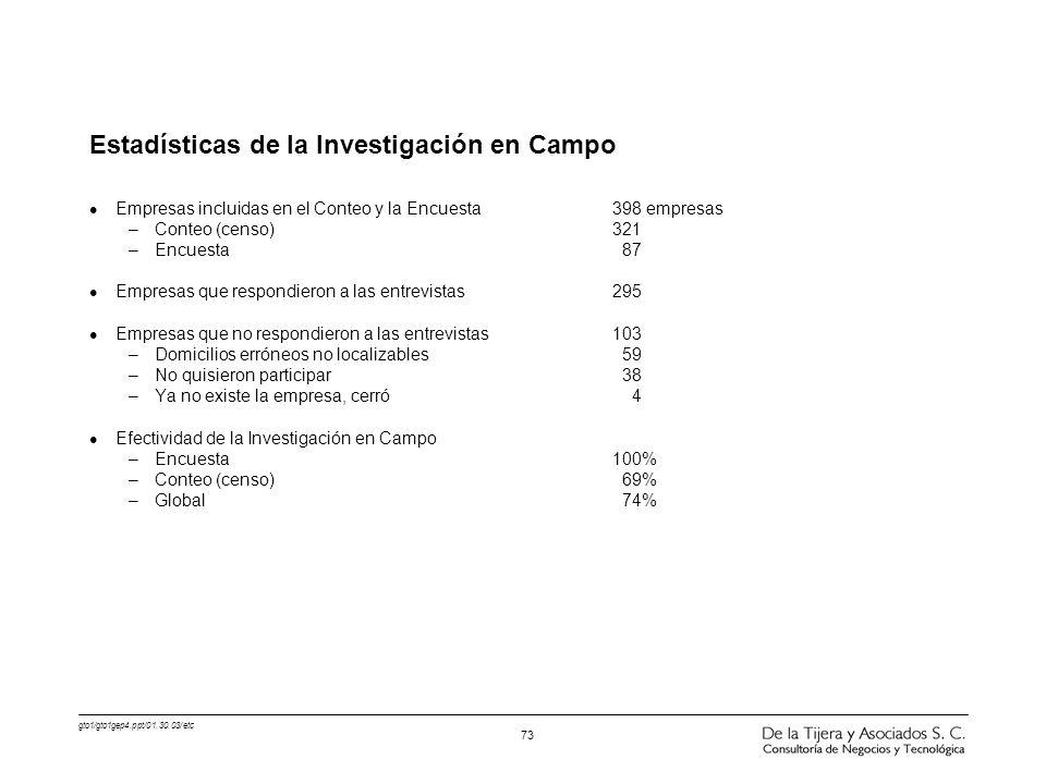 gto1/gto1gep4.ppt/01.30.03/etc 73 Estadísticas de la Investigación en Campo l Empresas incluidas en el Conteo y la Encuesta398 empresas –Conteo (censo