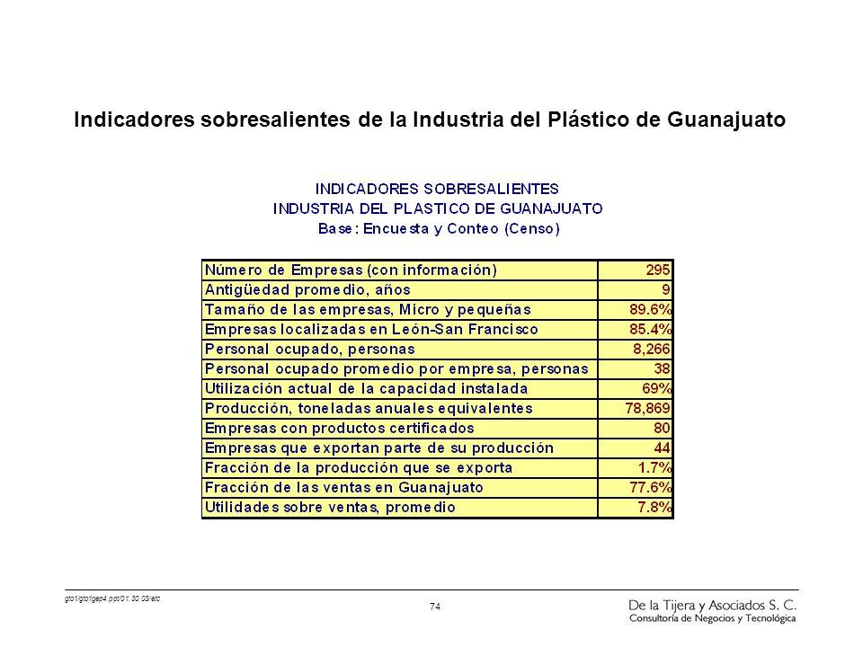 gto1/gto1gep4.ppt/01.30.03/etc 74 Indicadores sobresalientes de la Industria del Plástico de Guanajuato