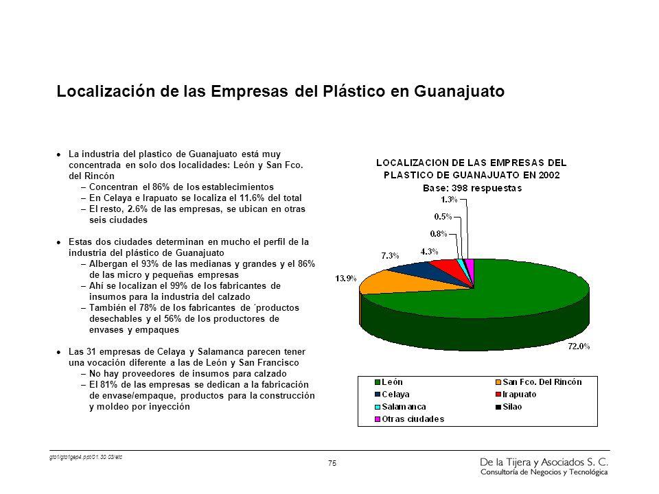 gto1/gto1gep4.ppt/01.30.03/etc 75 l La industria del plastico de Guanajuato está muy concentrada en solo dos localidades: León y San Fco. del Rincón –