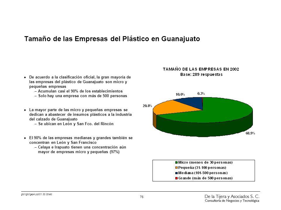 gto1/gto1gep4.ppt/01.30.03/etc 76 l De acuerdo a la clasificación oficial, la gran mayoría de las empresas del plástico de Guanajuato son micro y pequ