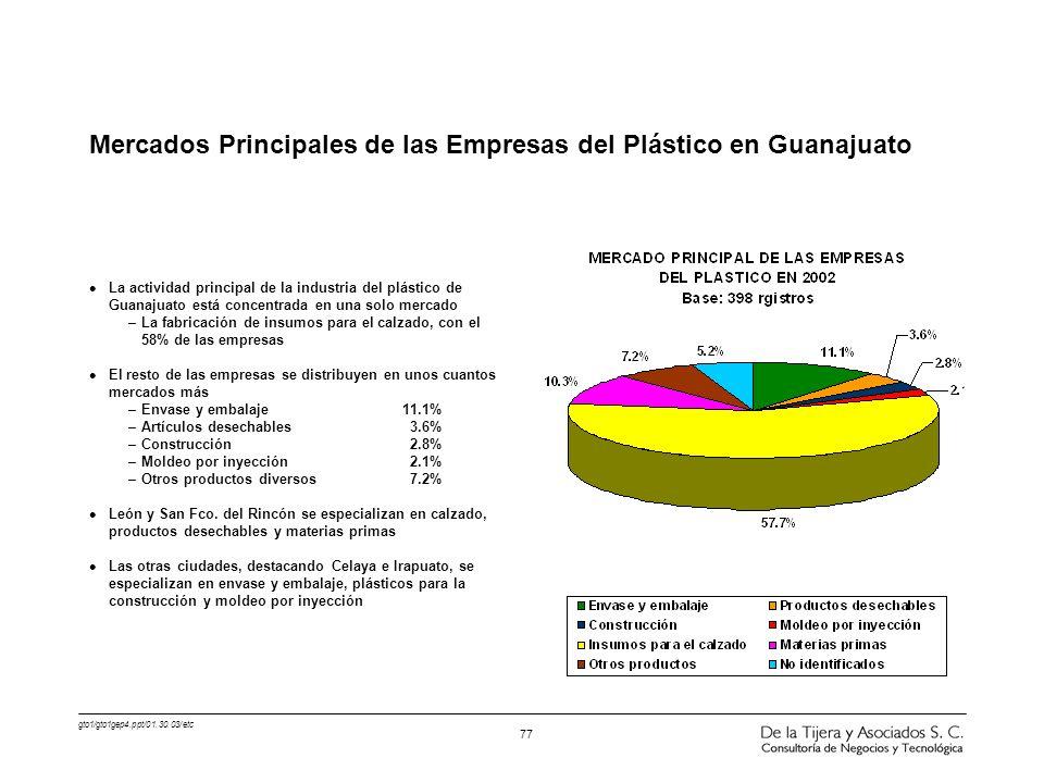 gto1/gto1gep4.ppt/01.30.03/etc 77 l La actividad principal de la industria del plástico de Guanajuato está concentrada en una solo mercado –La fabrica