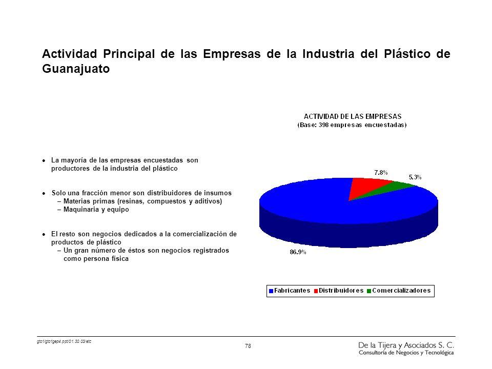 gto1/gto1gep4.ppt/01.30.03/etc 78 l La mayoría de las empresas encuestadas son productores de la industria del plástico l Solo una fracción menor son