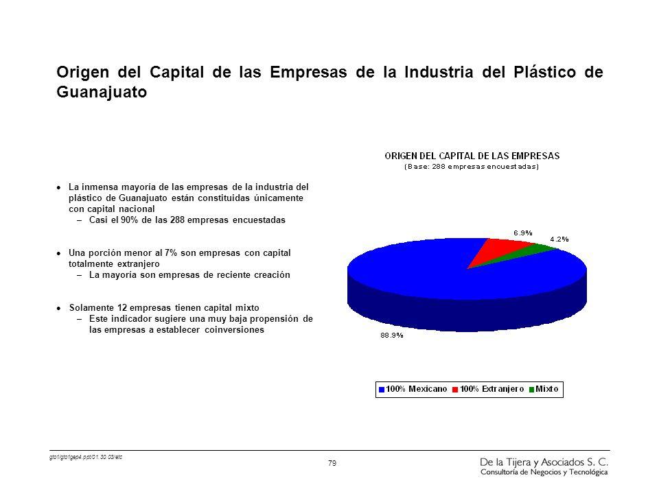 gto1/gto1gep4.ppt/01.30.03/etc 79 l La inmensa mayoría de las empresas de la industria del plástico de Guanajuato están constituidas únicamente con ca