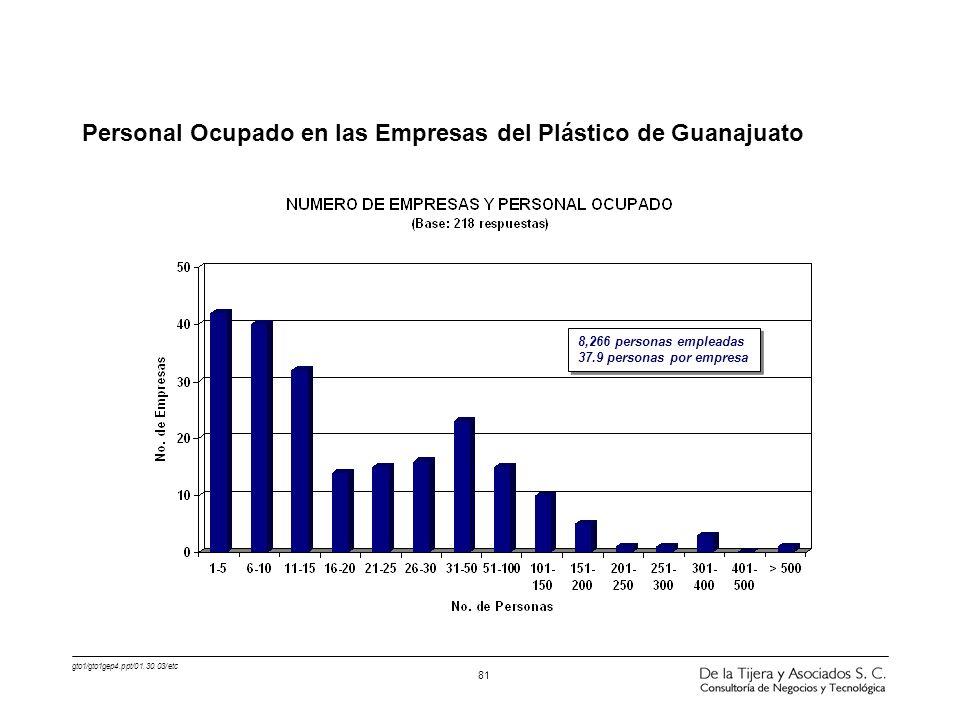 gto1/gto1gep4.ppt/01.30.03/etc 81 Personal Ocupado en las Empresas del Plástico de Guanajuato 8,266 personas empleadas 37.9 personas por empresa 8,266