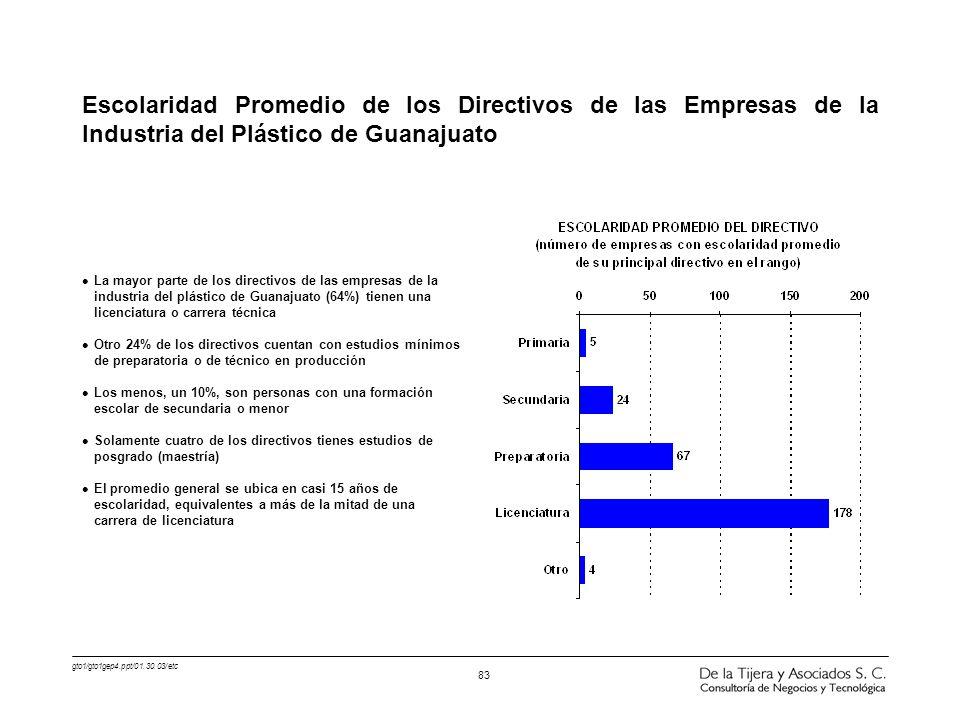 gto1/gto1gep4.ppt/01.30.03/etc 83 l La mayor parte de los directivos de las empresas de la industria del plástico de Guanajuato (64%) tienen una licen