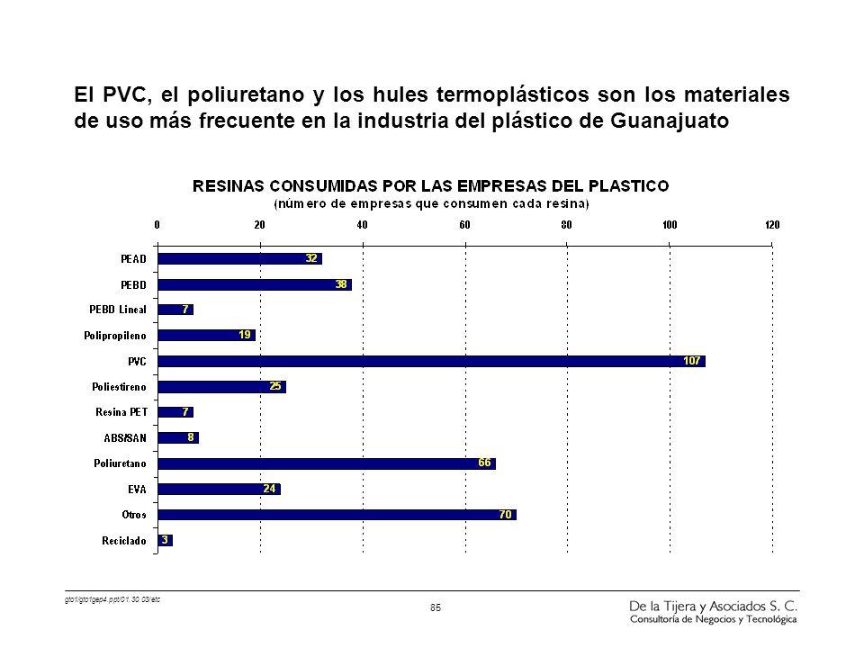 gto1/gto1gep4.ppt/01.30.03/etc 85 El PVC, el poliuretano y los hules termoplásticos son los materiales de uso más frecuente en la industria del plásti