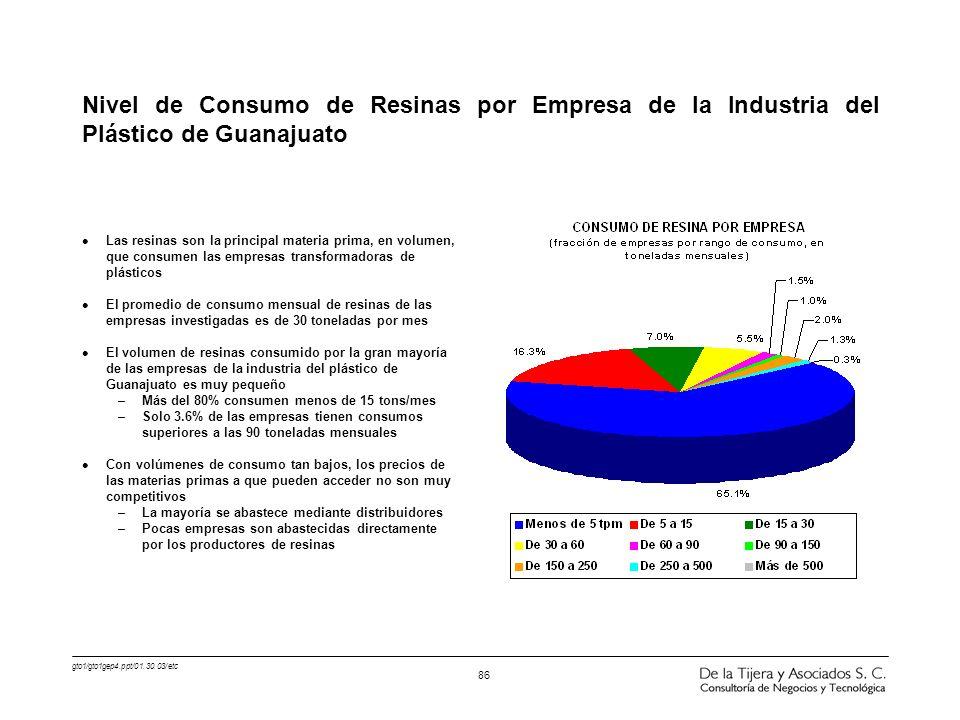 gto1/gto1gep4.ppt/01.30.03/etc 86 Nivel de Consumo de Resinas por Empresa de la Industria del Plástico de Guanajuato l Las resinas son la principal ma