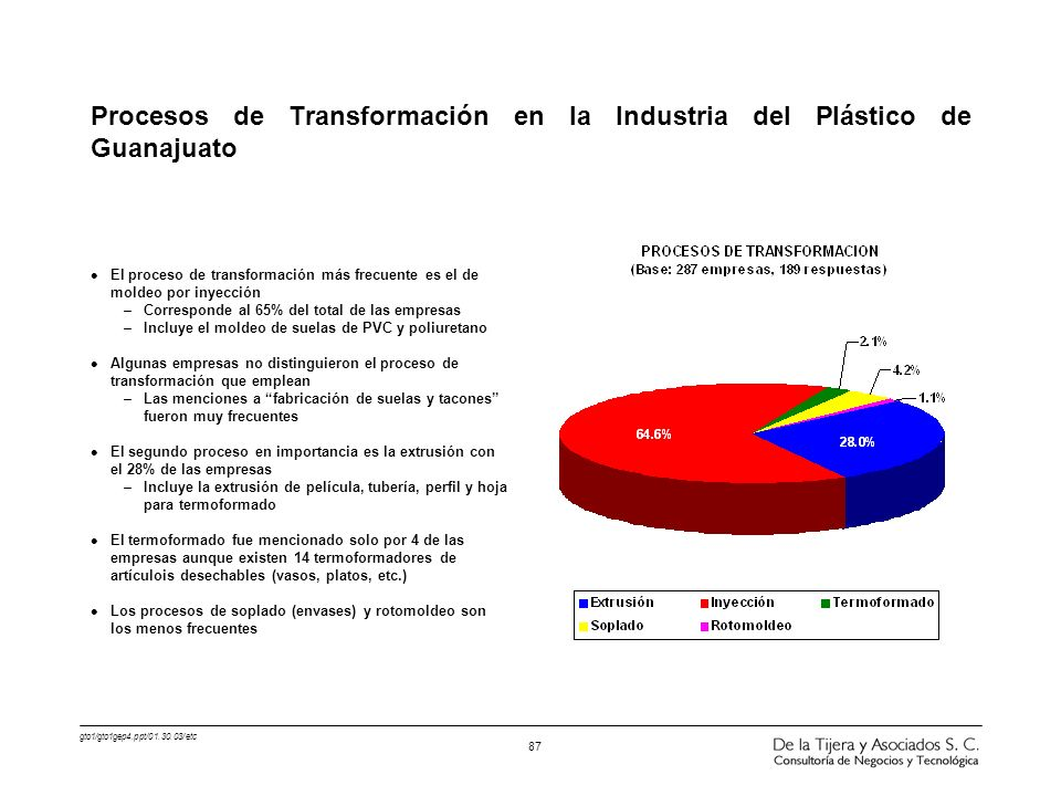 gto1/gto1gep4.ppt/01.30.03/etc 87 l El proceso de transformación más frecuente es el de moldeo por inyección –Corresponde al 65% del total de las empr