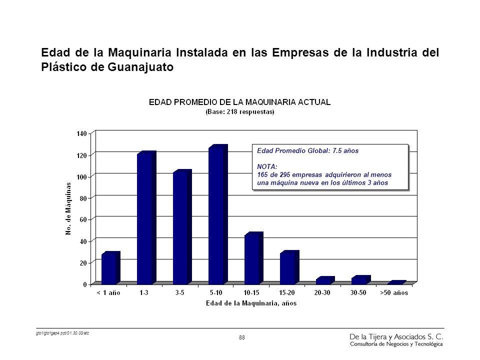gto1/gto1gep4.ppt/01.30.03/etc 88 Edad de la Maquinaria Instalada en las Empresas de la Industria del Plástico de Guanajuato Edad Promedio Global: 7.5