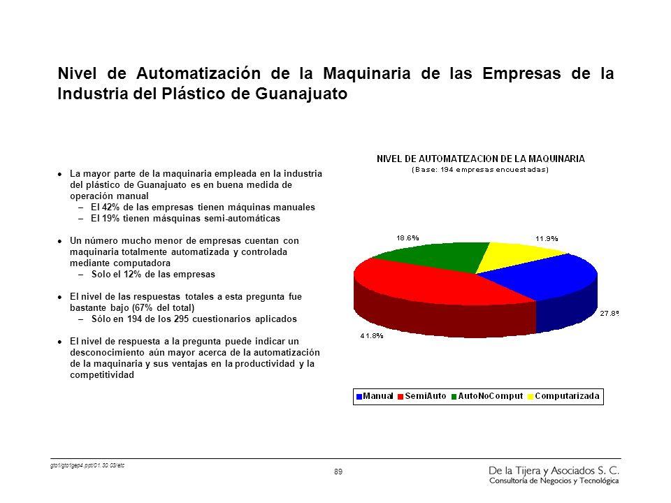 gto1/gto1gep4.ppt/01.30.03/etc 89 l La mayor parte de la maquinaria empleada en la industria del plástico de Guanajuato es en buena medida de operació