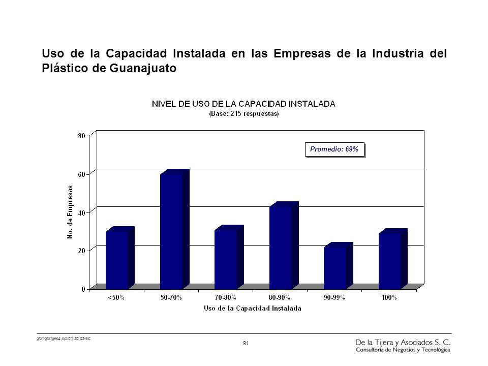 gto1/gto1gep4.ppt/01.30.03/etc 91 Uso de la Capacidad Instalada en las Empresas de la Industria del Plástico de Guanajuato Promedio: 69%
