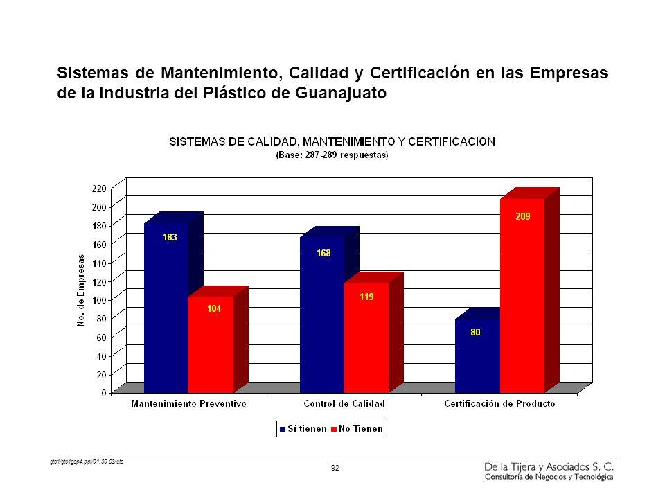 gto1/gto1gep4.ppt/01.30.03/etc 92 Sistemas de Mantenimiento, Calidad y Certificación en las Empresas de la Industria del Plástico de Guanajuato