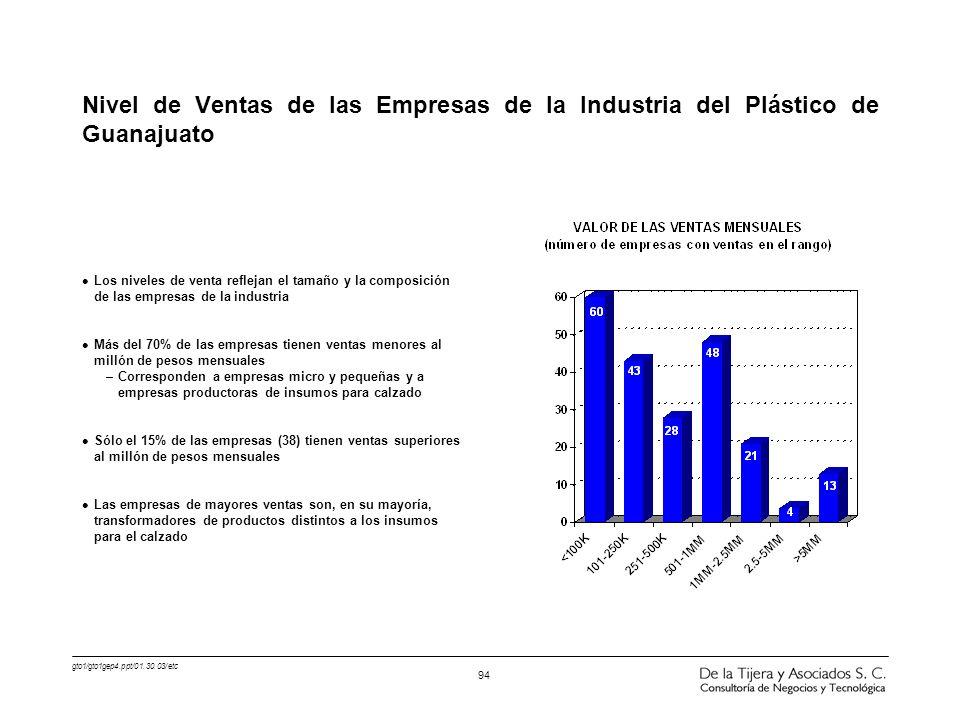 gto1/gto1gep4.ppt/01.30.03/etc 94 l Los niveles de venta reflejan el tamaño y la composición de las empresas de la industria l Más del 70% de las empr