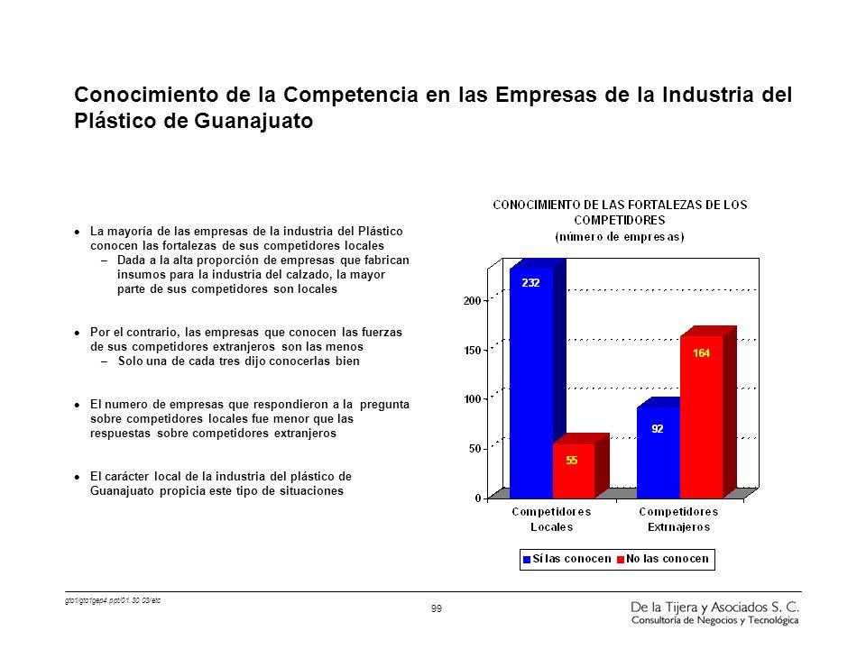 gto1/gto1gep4.ppt/01.30.03/etc 99 l La mayoría de las empresas de la industria del Plástico conocen las fortalezas de sus competidores locales –Dada a