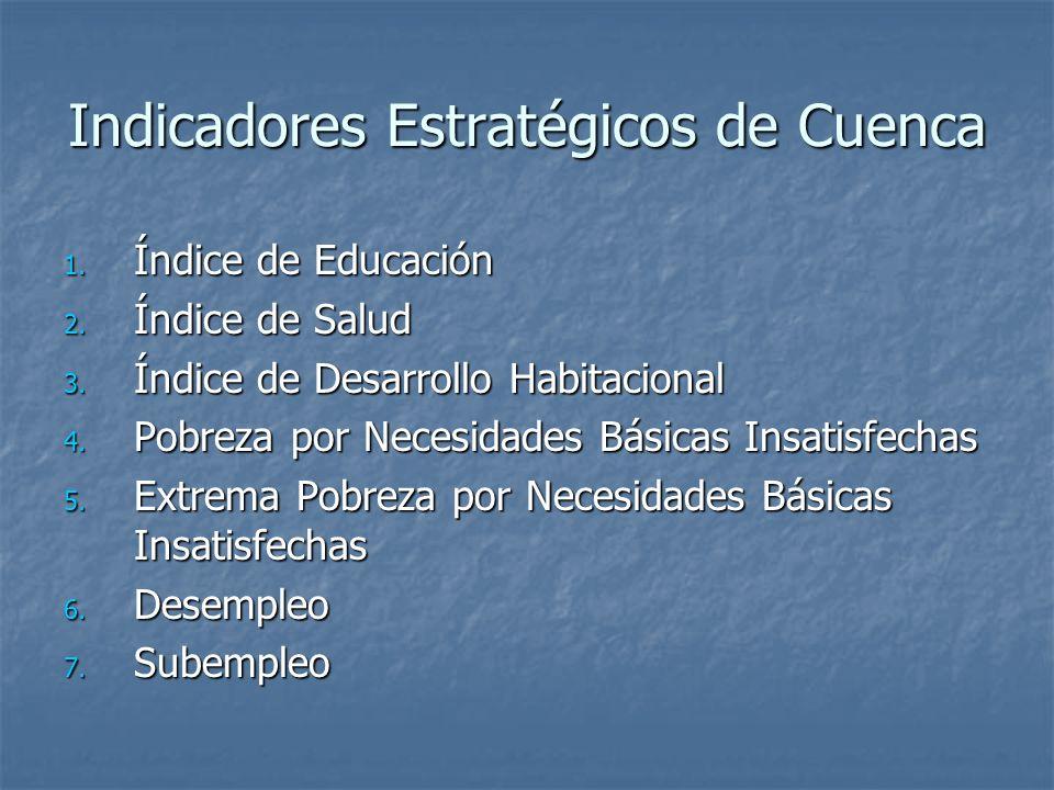 Indicadores Estratégicos de Cuenca 1. Índice de Educación 2. Índice de Salud 3. Índice de Desarrollo Habitacional 4. Pobreza por Necesidades Básicas I
