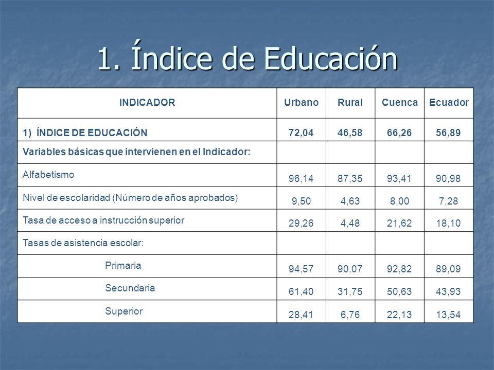 1. Índice de Educación INDICADORUrbanoRuralCuencaEcuador 1) ÍNDICE DE EDUCACIÓN72,0446,5866,2656,89 Variables básicas que intervienen en el Indicador: