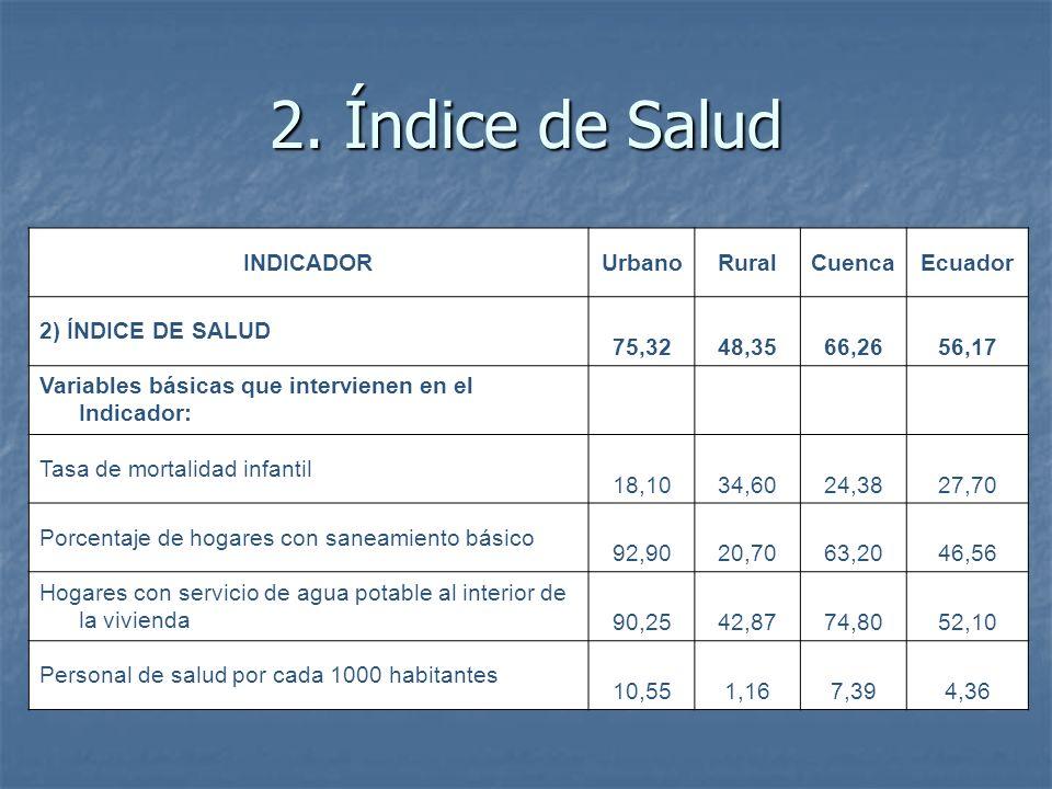 2. Índice de Salud INDICADORUrbanoRuralCuencaEcuador 2) ÍNDICE DE SALUD 75,3248,3566,2656,17 Variables básicas que intervienen en el Indicador: Tasa d