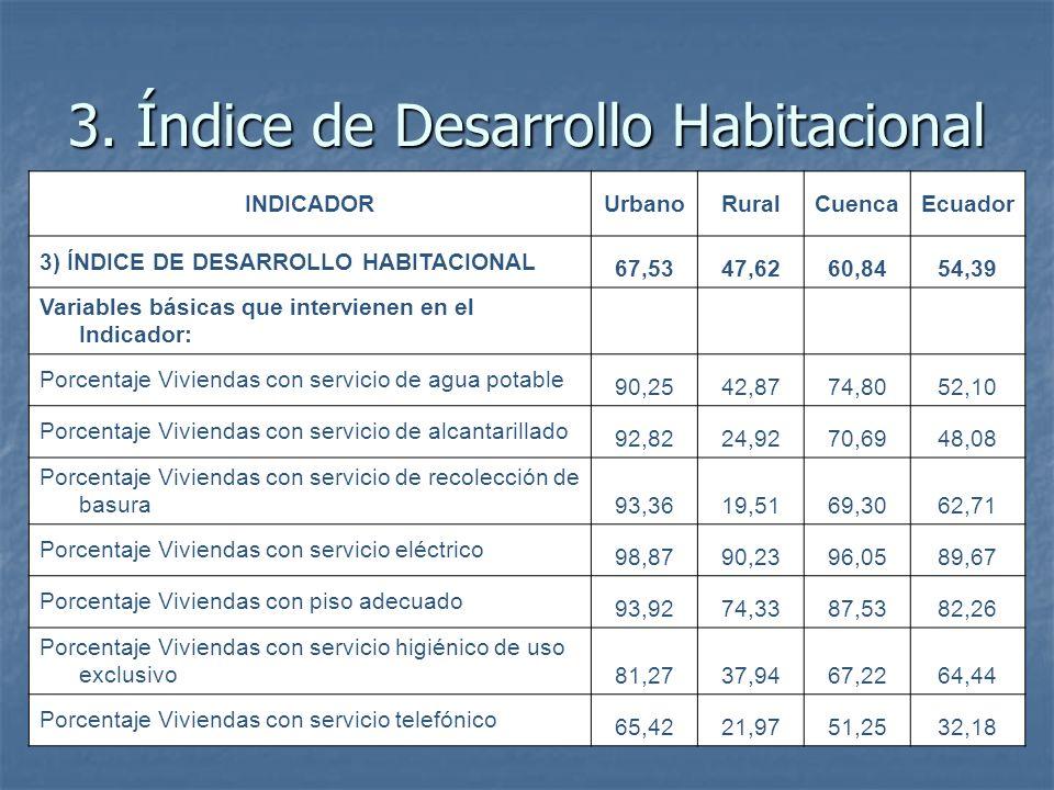 3. Índice de Desarrollo Habitacional INDICADORUrbanoRuralCuencaEcuador 3) ÍNDICE DE DESARROLLO HABITACIONAL 67,5347,6260,8454,39 Variables básicas que