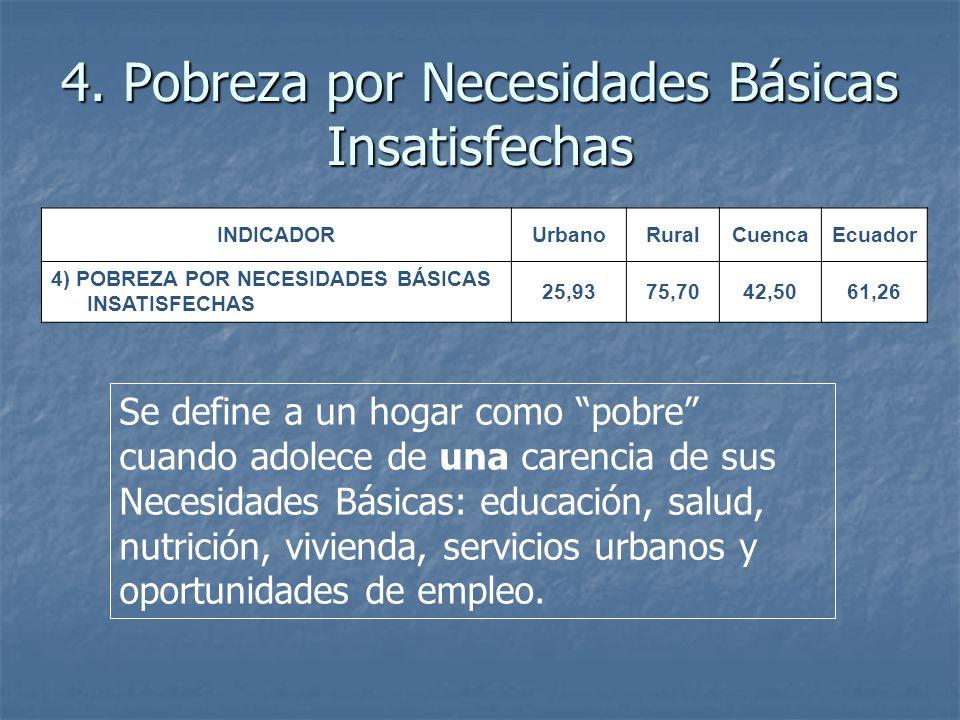 4. Pobreza por Necesidades Básicas Insatisfechas INDICADORUrbanoRuralCuencaEcuador 4) POBREZA POR NECESIDADES BÁSICAS INSATISFECHAS 25,9375,7042,5061,