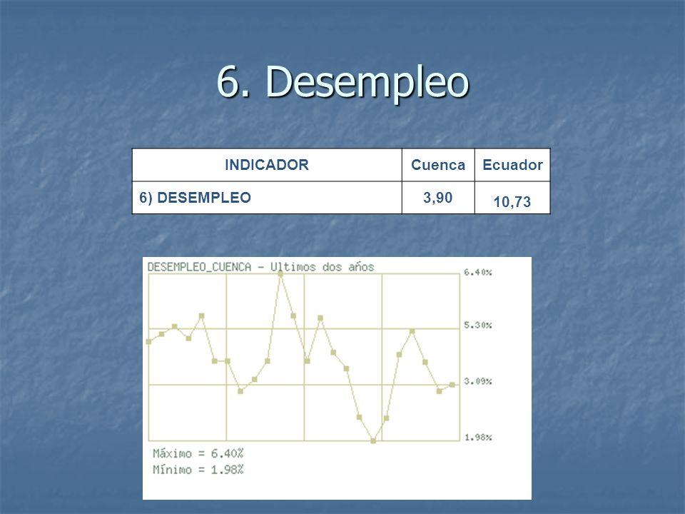 6. Desempleo INDICADORCuencaEcuador 6) DESEMPLEO3,90 10,73
