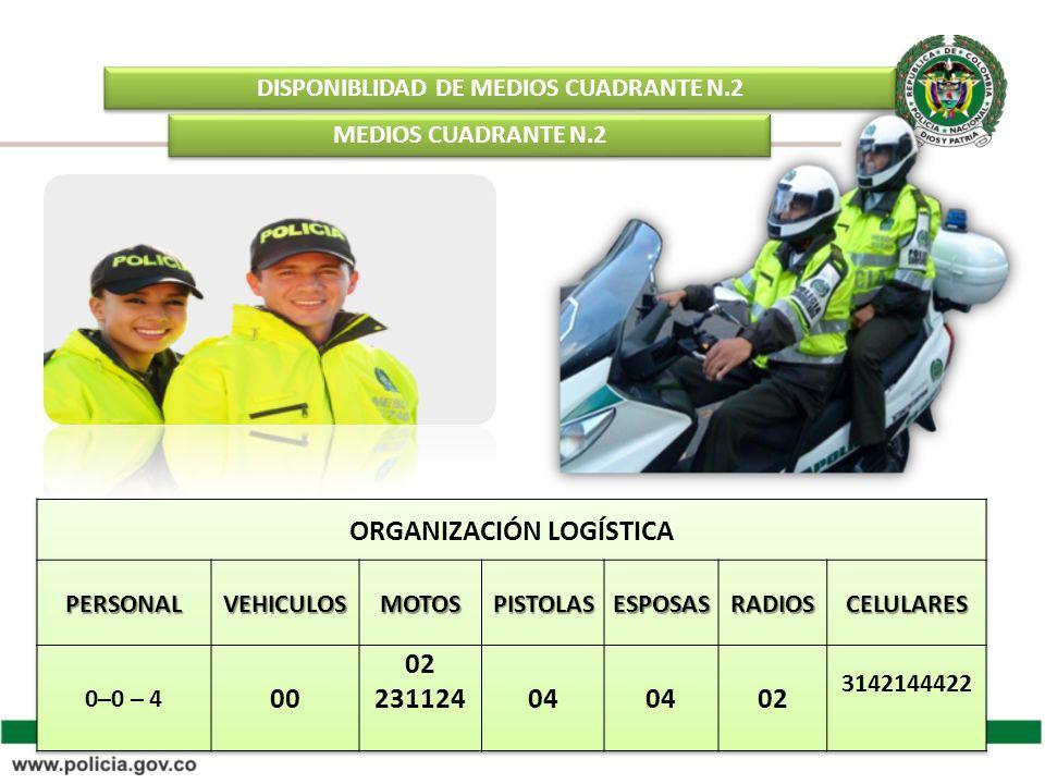 DISPONIBLIDAD DE MEDIOS CUADRANTE N.2 MEDIOS CUADRANTE N.2