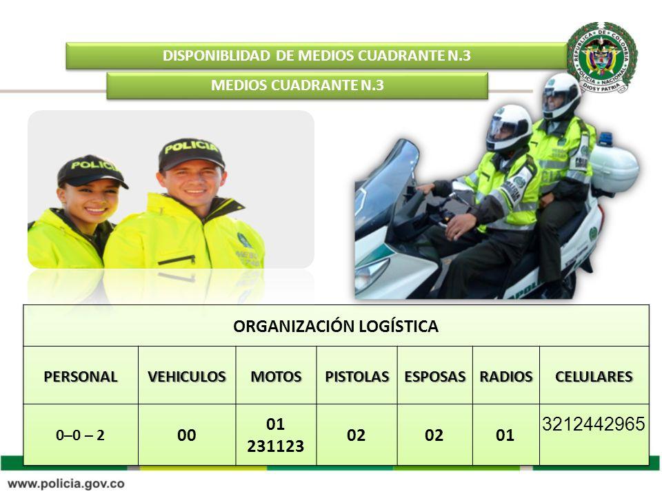 DISPONIBLIDAD DE MEDIOS CUADRANTE N.3 MEDIOS CUADRANTE N.3