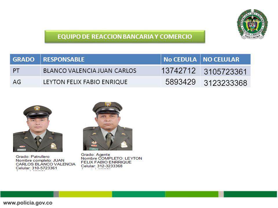 EQUIPO DE REACCION BANCARIA Y COMERCIO GRADORESPONSABLENo CEDULANO CELULAR PTBLANCO VALENCIA JUAN CARLOS 13742712 3105723361 AGLEYTON FELIX FABIO ENRI