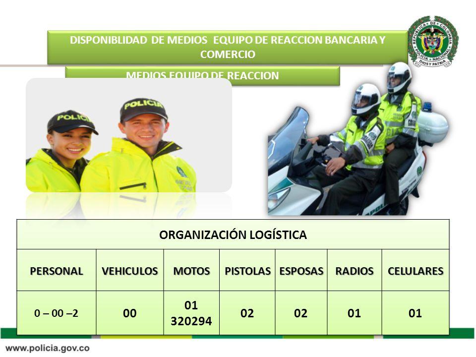 DISPONIBLIDAD DE MEDIOS EQUIPO DE REACCION BANCARIA Y COMERCIO MEDIOS EQUIPO DE REACCION