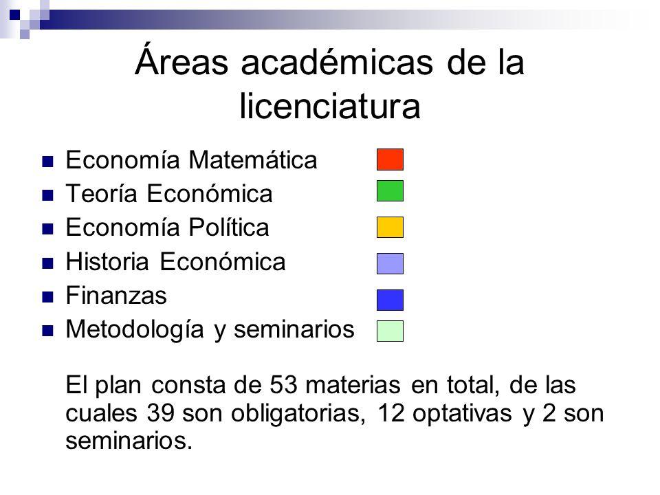 Áreas académicas de la licenciatura Economía Matemática Teoría Económica Economía Política Historia Económica Finanzas Metodología y seminarios El pla