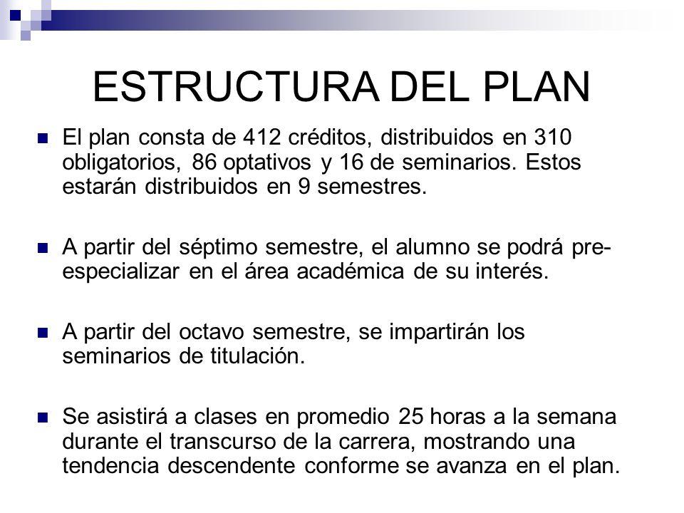 ESTRUCTURA DEL PLAN El plan consta de 412 créditos, distribuidos en 310 obligatorios, 86 optativos y 16 de seminarios. Estos estarán distribuidos en 9