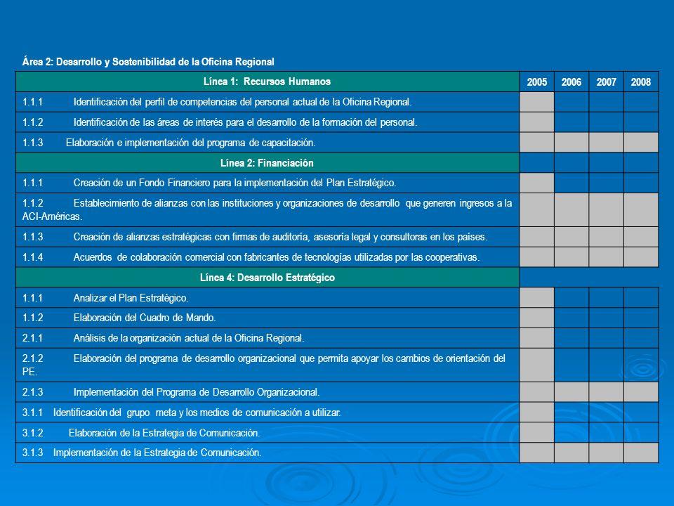 Área 2: Desarrollo y Sostenibilidad de la Oficina Regional Línea 1: Recursos Humanos 2005200620072008 1.1.1 Identificación del perfil de competencias del personal actual de la Oficina Regional.