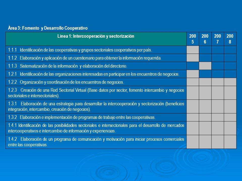 Área 3: Fomento y Desarrollo Cooperativo Línea 1: Intercooperación y sectorización 200 5 200 6 200 7 200 8 1.1.1 Identificación de las cooperativas y grupos sectoriales cooperativos por país.