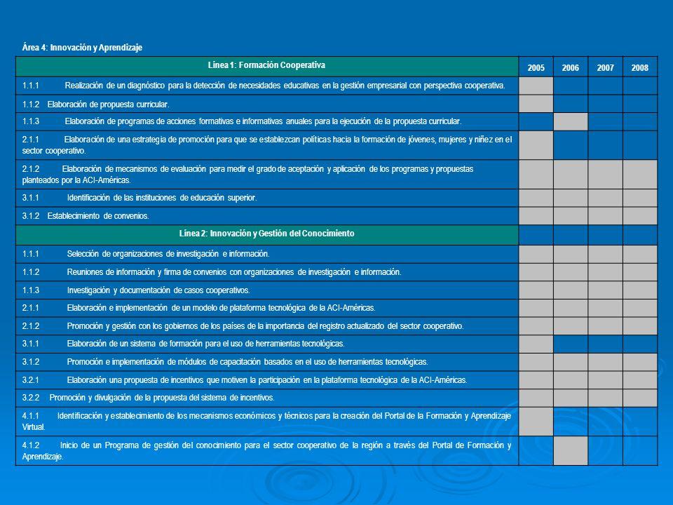 Área 4: Innovación y Aprendizaje Línea 1: Formación Cooperativa 2005200620072008 1.1.1 Realización de un diagnóstico para la detección de necesidades educativas en la gestión empresarial con perspectiva cooperativa.