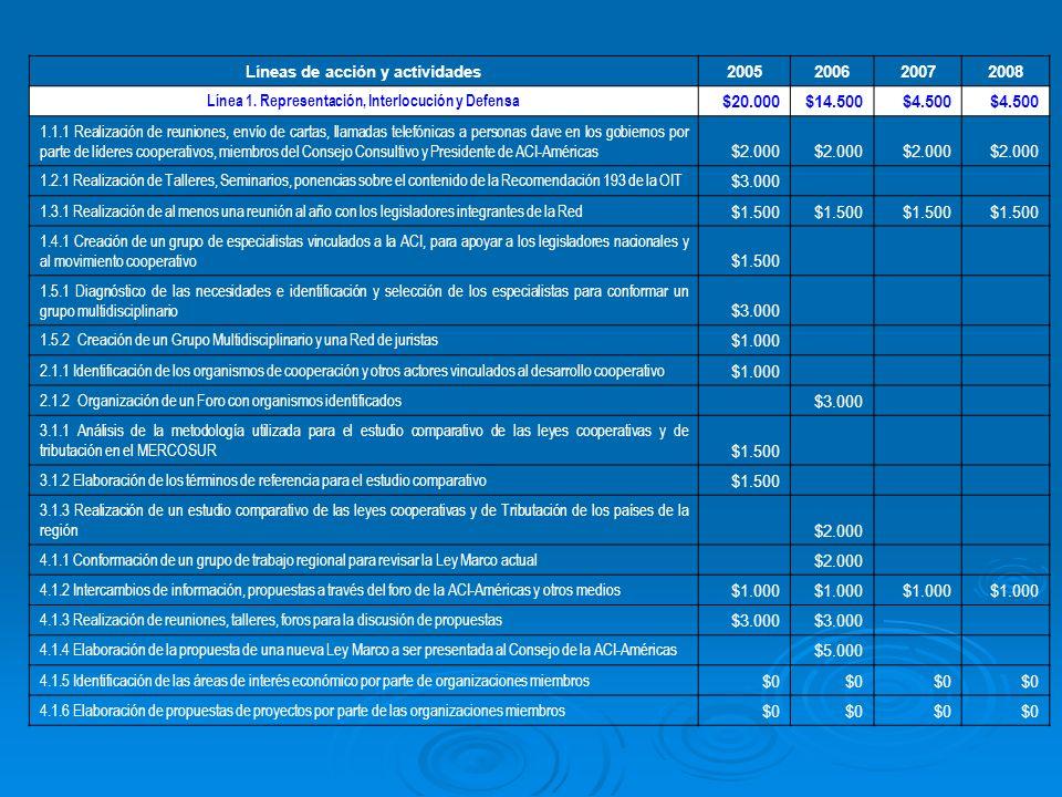 Líneas de acción y actividades2005200620072008 Línea 1.