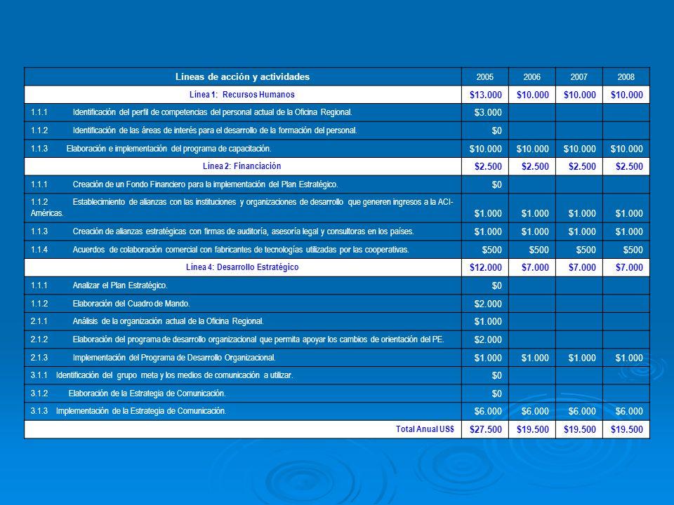 Líneas de acción y actividades 2005200620072008 Línea 1: Recursos Humanos $13.000$10.000 1.1.1 Identificación del perfil de competencias del personal actual de la Oficina Regional.