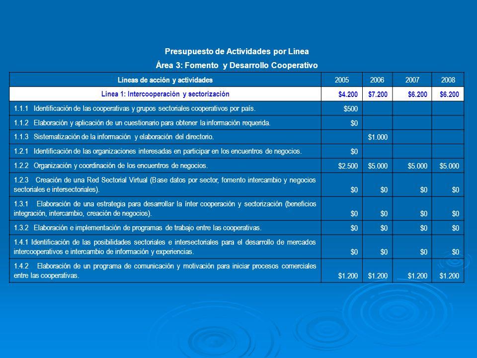 Presupuesto de Actividades por Línea Área 3: Fomento y Desarrollo Cooperativo Líneas de acción y actividades 2005200620072008 Línea 1: Intercooperación y sectorización $4.200$7.200$6.200 1.1.1 Identificación de las cooperativas y grupos sectoriales cooperativos por país.