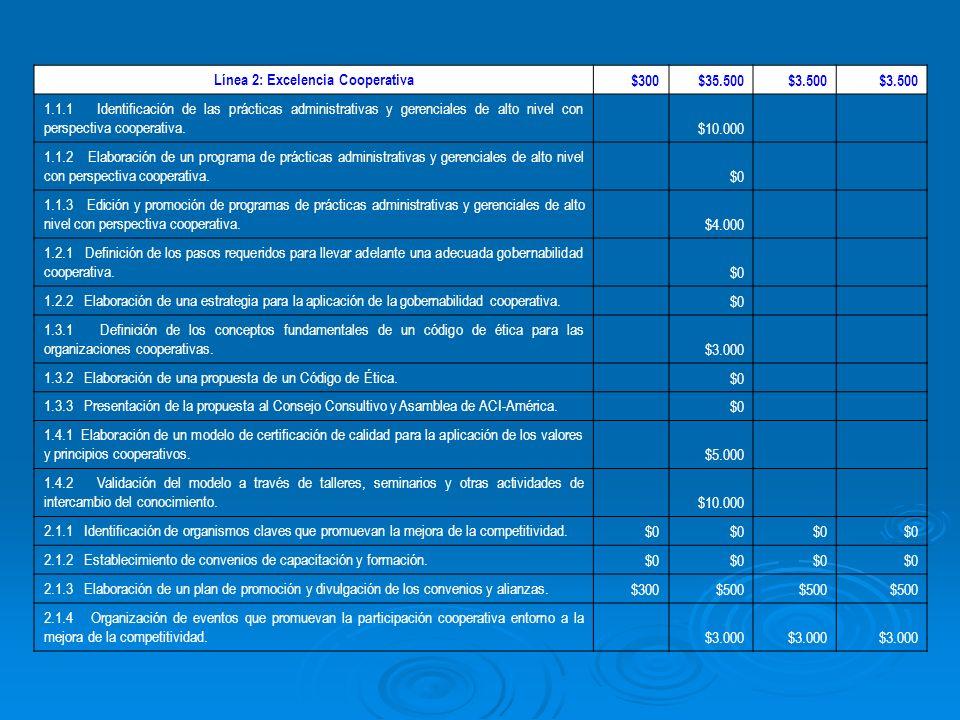 Línea 2: Excelencia Cooperativa $300$35.500$3.500 1.1.1 Identificación de las prácticas administrativas y gerenciales de alto nivel con perspectiva cooperativa.