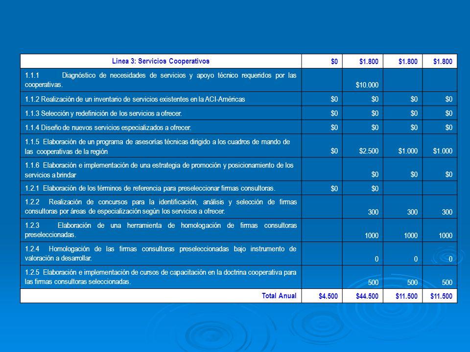 Línea 3: Servicios Cooperativos $0$1.800 1.1.1 Diagnóstico de necesidades de servicios y apoyo técnico requeridos por las cooperativas.