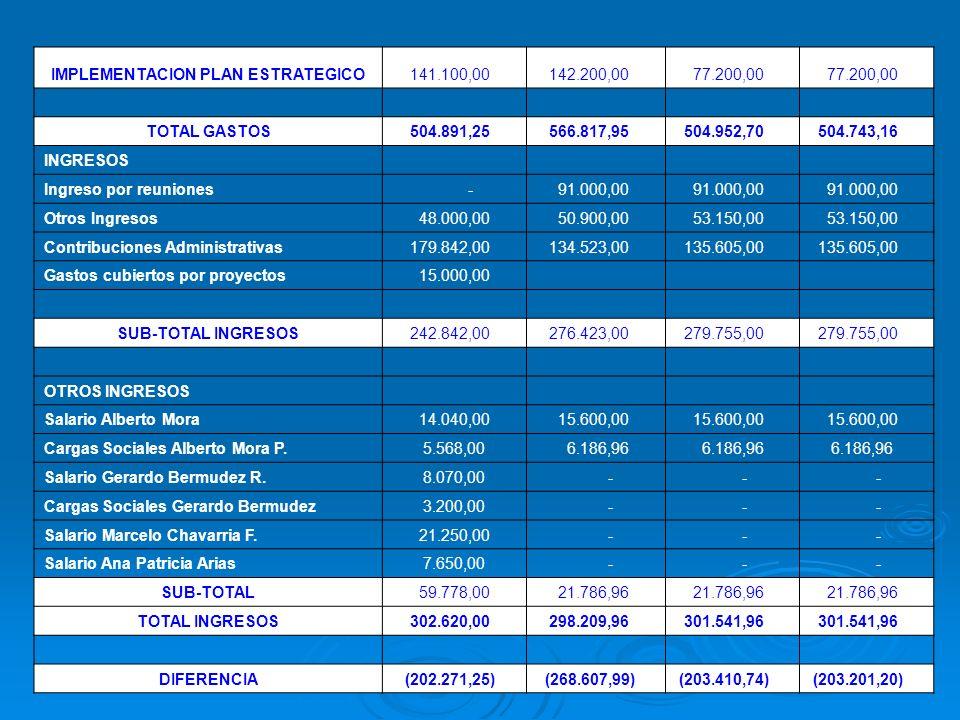 IMPLEMENTACION PLAN ESTRATEGICO 141.100,00 142.200,00 77.200,00 TOTAL GASTOS 504.891,25 566.817,95 504.952,70 504.743,16 INGRESOS Ingreso por reuniones - 91.000,00 Otros Ingresos 48.000,00 50.900,00 53.150,00 Contribuciones Administrativas 179.842,00 134.523,00 135.605,00 Gastos cubiertos por proyectos 15.000,00 SUB-TOTAL INGRESOS 242.842,00 276.423,00 279.755,00 OTROS INGRESOS Salario Alberto Mora 14.040,00 15.600,00 Cargas Sociales Alberto Mora P.